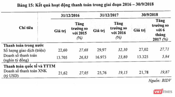 Dịch vụ thanh toán ngân hàng: Hana có kinh nghiệm và thế mạnh, BIDV thì sao? ảnh 1