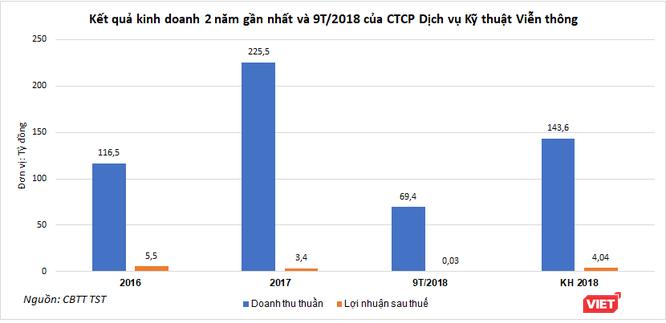 VNPT triệt thoái vốn tại CTCP Dịch vụ Kỹ thuật Viễn thông, dự kiến thu về 56 tỷ đồng ảnh 1