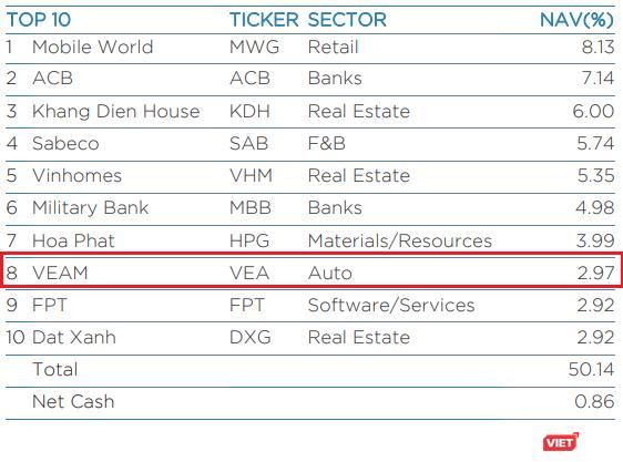 VNM trở lại, VEA rời khỏi top 10 cổ phiếu chiếm tỷ trọng lớn nhất trong danh mục của VEIL ảnh 1