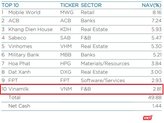 VNM trở lại, VEA rời khỏi top 10 cổ phiếu chiếm tỷ trọng lớn nhất trong danh mục của VEIL ảnh 2