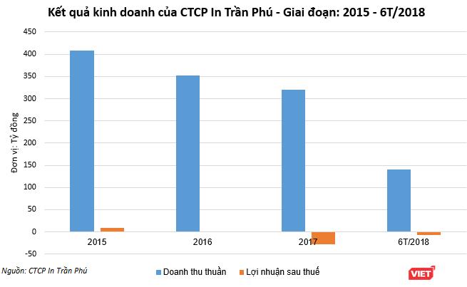 In Trần Phú nâng vốn lên 486 tỷ đồng, Endo Việt Nam là cổ đông chiến lược ảnh 1