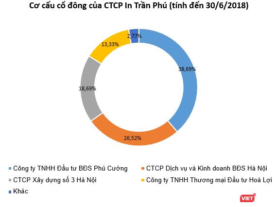 In Trần Phú nâng vốn lên 486 tỷ đồng, Endo Việt Nam là cổ đông chiến lược ảnh 2