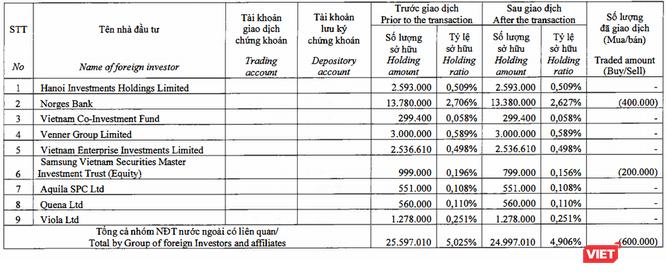 Quỹ thành viên thực hiện bán cổ phiếu SSI, Dragon Capital không còn là cổ đông lớn ảnh 1