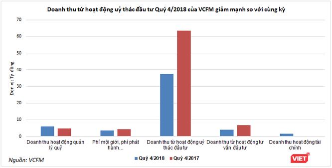 Quý 4/2018, VCFM chi cho nhân viên bình quân 169 triệu đồng/người/tháng nhưng... ảnh 1