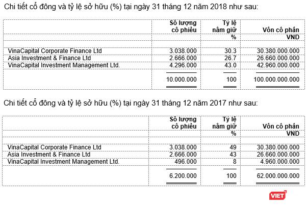 Chi tiết về và tình hình biến động của vốn cổ phần tại VCFM