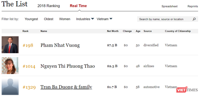 Cổ phiếu VIC thăng hoa sau kỳ nghỉ Tết, ông Phạm Nhật Vượng lọt Top 200 người giàu nhất thế giới ảnh 1
