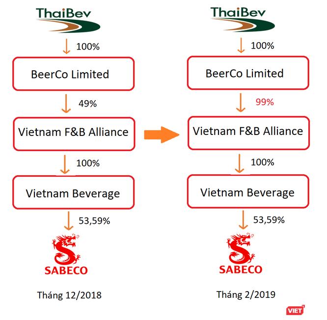 """Tham vọng """"Sabeco 4.0"""" của Thaibev: Thống lĩnh thị trường, bứt phá lợi nhuận ảnh 4"""