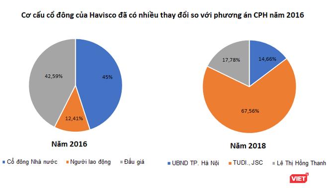 Hà Nội rao bán quyền mua cổ phần Havisco: Có gì hấp dẫn? ảnh 1