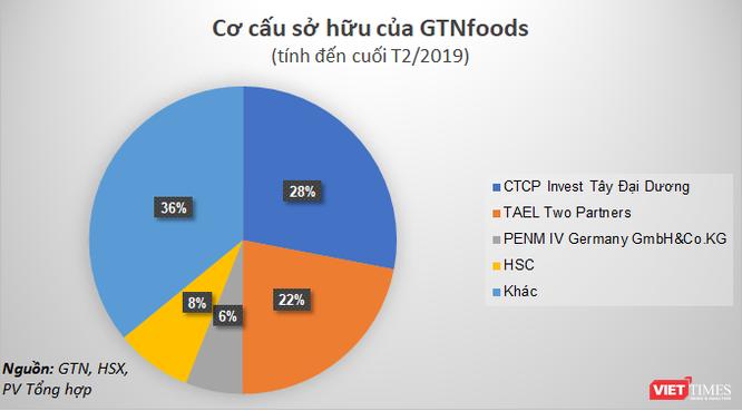 Vinamilk sẵn sàng chi hơn 1.500 tỷ đồng để gom lượng lớn cổ phần GTN, liệu có khả thi? ảnh 1