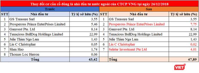 """VNG được định giá gần 3 tỷ USD, cổ đông """"gốc"""" Tencent triệt thoái vốn? ảnh 1"""