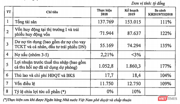 Sau VNPT và SCIC, đến lượt DATC chào bán cổ phần Maritime Bank ảnh 1