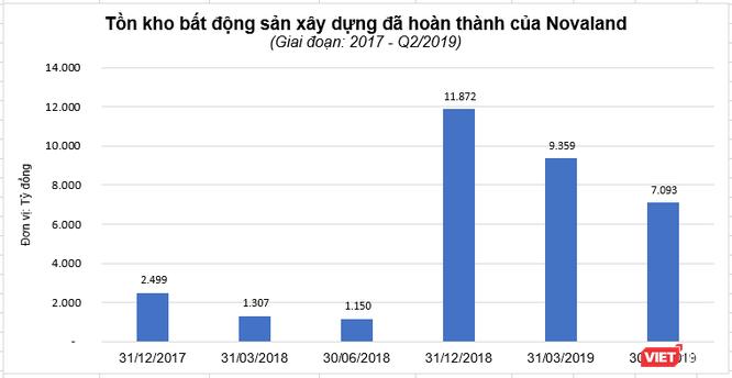 Tồn kho bất động sản đã hoàn thành của Novaland giảm mạnh trong nửa đầu 2019 ảnh 2