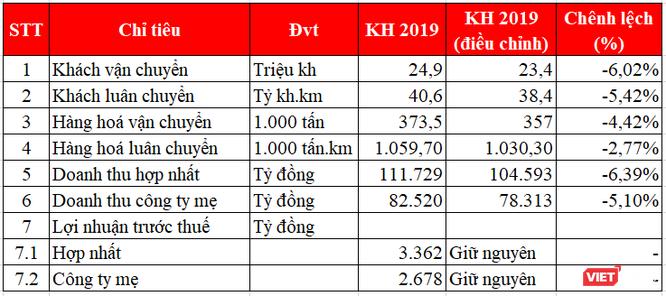 Vietnam Airlines điều chỉnh giảm kế hoạch doanh thu, số khách vận chuyển năm 2019 ảnh 1