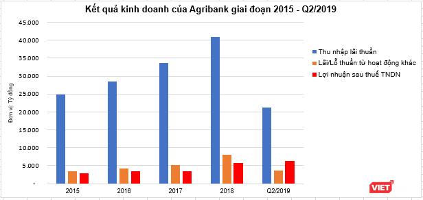 """Agribank """"chạy đà"""" cho cổ phần hóa ảnh 1"""