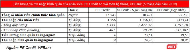 Bình quân 19 triệu đồng/tháng, thu nhập của nhân viên FE Credit ở đâu so với toàn hệ thống VPBank? ảnh 1