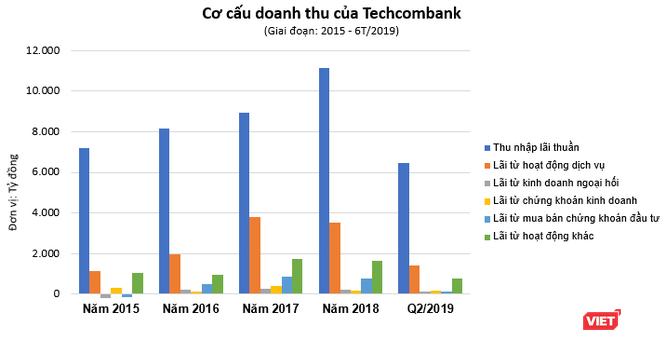 """Phác họa """"sức khỏe"""" Techcombank nửa đầu 2019 ảnh 4"""