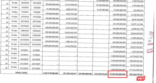 """Số dư trái phiếu 16.000 tỷ đồng của một doanh nghiệp """"lạ"""": Công ty TNHH Yamagata ảnh 1"""