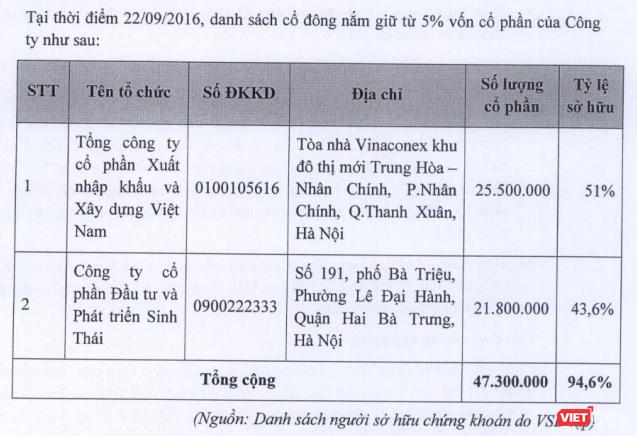 Những lần đổi chủ của Cty Đầu tư nước sạch Sông Đà - Viwasupco ảnh 2