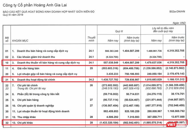 HAGL báo lãi hơn 306 tỷ đồng từ chuyển nhượng khu phức hợp HAGL Myanmar Center ảnh 1