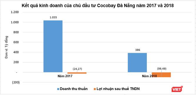 Hé lộ sức khỏe tài chính của chủ đầu tư Cocobay Đà Nẵng ảnh 4