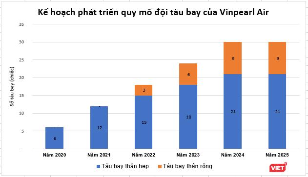 Vinpearl Air muốn bay thương mại từ năm 2020, dự kiến có lãi từ năm 2023 ảnh 1