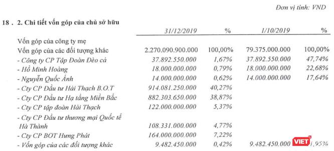 Tập đoàn Đèo Cả chỉ còn sở hữu chưa đầy 2% HHV - DN có tổng tài sản 30 nghìn tỷ đồng ảnh 1