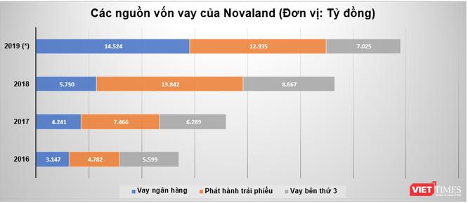 Nguồn vốn vay của Novaland qua các năm (Nguồn: BCTC Hợp nhất) (*) Số liệu năm 2019 chưa kiểm toán