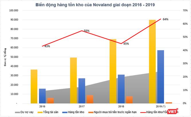 25 ngân hàng, tổ chức, với hơn nửa là định chế quốc tế đang cấp vốn cho Novaland ảnh 2
