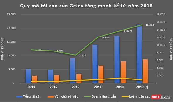 """Tầm thế ông chủ của đại gia Tuấn """"mượt"""": Từ Gelex đến Viglacera... ảnh 1"""