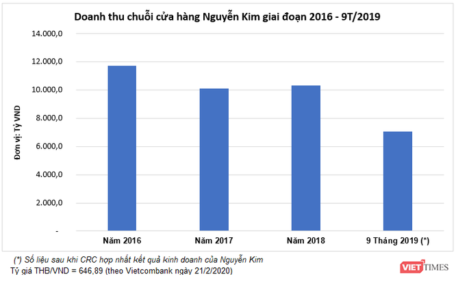 Sau Big C, đến lượt Nguyễn Kim cũng về tay gia tộc giàu thứ 2 Thái Lan ảnh 4