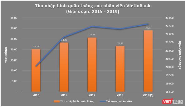 Thu nhập nhân viên VietinBank tăng gấp rưỡi sau 5 năm ảnh 1