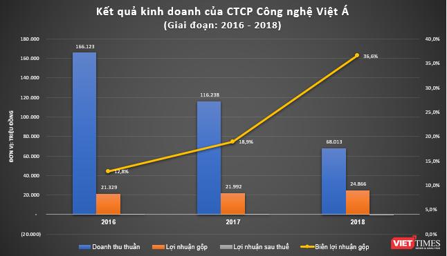 """Làm bộ kit xét nghiệm Covid-19 """"made in Vietnam"""", Cty Việt Á của ai? ảnh 3"""