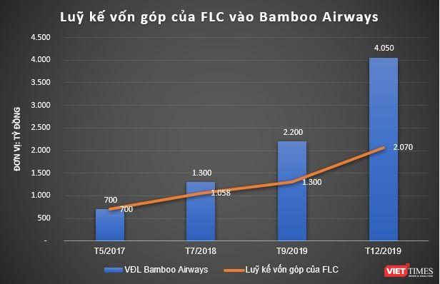 Ai sở hữu 48% cổ phần Bamboo Airways, bên cạnh 52% cổ phần đứng tên FLC? ảnh 1