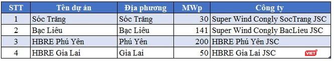 """Muốn """"đánh cả cụm"""" điện mặt trời Lộc Ninh, Super Energy Corporation lộ tham vọng lớn ảnh 2"""