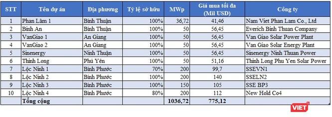 """Muốn """"đánh cả cụm"""" điện mặt trời Lộc Ninh, Super Energy Corporation lộ tham vọng lớn ảnh 1"""