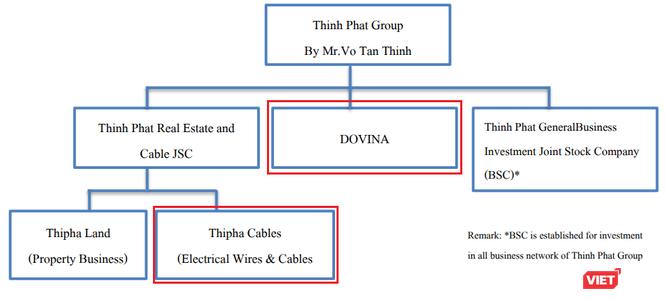 Thu 240 triệu USD từ bán Thipha Cables và Dovina, đại gia Võ Tấn Thịnh sẽ làm gì với đống tiền? ảnh 1
