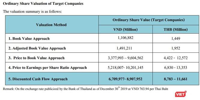 Thu 240 triệu USD từ bán Thipha Cables và Dovina, đại gia Võ Tấn Thịnh sẽ làm gì với đống tiền? ảnh 2