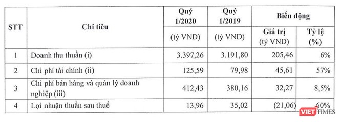 Masan Meatlife lãi ròng 14 tỷ đồng trong Q1/2020, giảm 60% so với cùng kỳ ảnh 1
