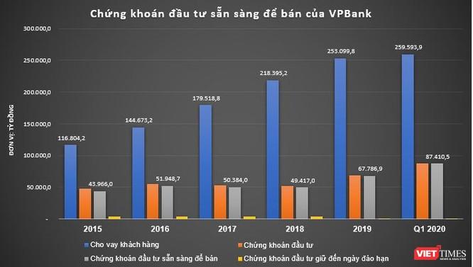 VPBank rót mạnh tiền vào trái phiếu doanh nghiệp: Cho ai? ảnh 1