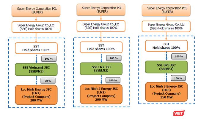 China Power Construction: Siêu nhà thầu Trung Quốc ở các dự án điện Việt Nam ảnh 2