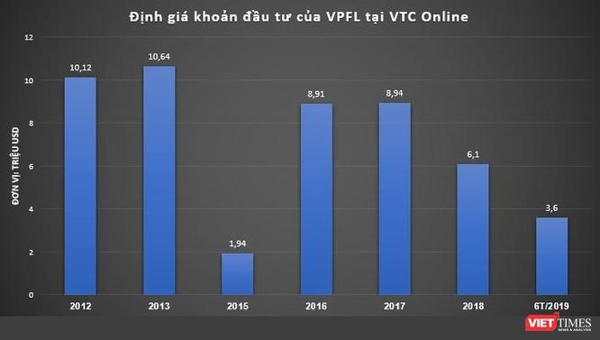 """""""Cái kết đắng"""" của Vietnam Phoenix Fund sau cuộc chơi 8 năm ở VTC Online ảnh 1"""