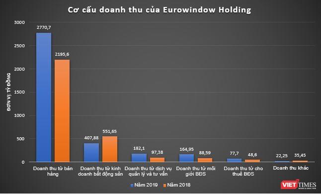 Eurowindow Holding lãi ròng 429 tỷ đồng năm 2019 ảnh 1