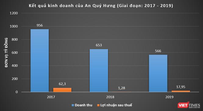 """Vinaconex: 870 tỷ đồng rót """"dễ"""" vào Hòa Phú và cái bắt tay ít biết giữa An Quý Hưng và Phú Mỹ Group ảnh 3"""