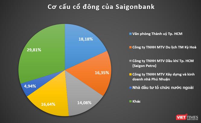 Những cổ đông lớn ít biết của Saigonbank ảnh 1