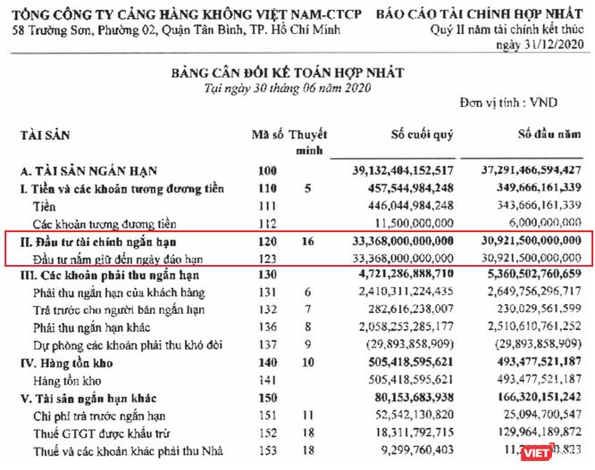 """""""Núi tiền"""" 33.400 tỷ giúp ACV bớt lỗ nửa đầu năm 2020 ảnh 1"""