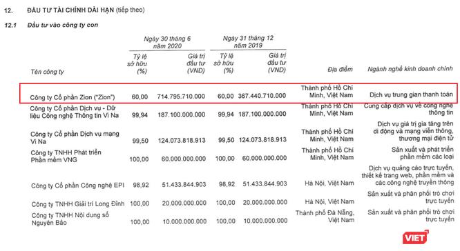 VNG tăng vốn, tăng trích lập tại Zion, giảm tiếp tỷ lệ sở hữu tại Tiki ảnh 2