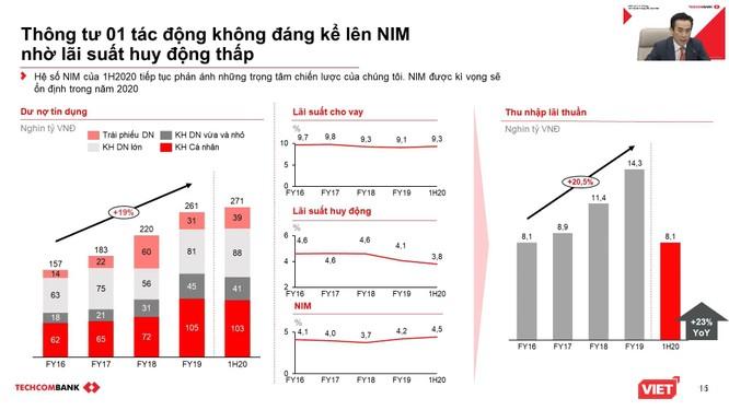 3,6% dư nợ của Techcombank đã được tái cơ cấu theo Thông tư 01 ảnh 2