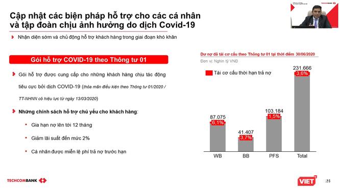3,6% dư nợ của Techcombank đã được tái cơ cấu theo Thông tư 01 ảnh 1