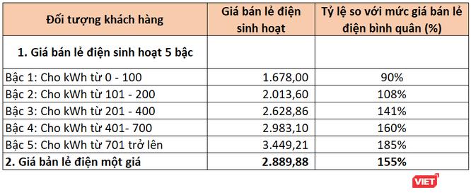 Muốn tính điện một giá phải chờ tới năm 2022, cao nhất 2.889,8 đồng/kWh ảnh 3