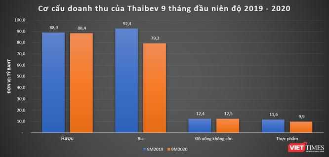 """Sabeco liên tục gặp """"sóng lớn"""", doanh thu của Thaibev giảm mạnh ảnh 1"""